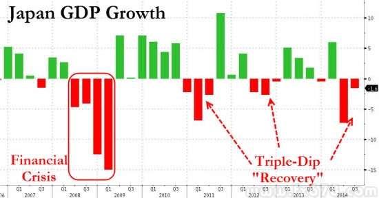 """日本经济""""三底衰退"""""""