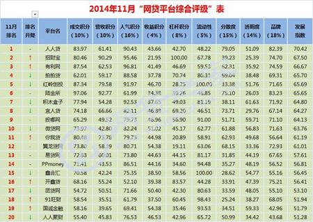 2014年11月中国P2P网贷平台综合排名榜(TOP100)