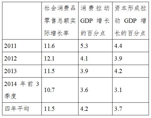 表格求GDP投资率公式_三角函数公式大全表格