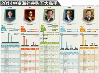2014,谁把中国带入资本净输出元年?|并购|年