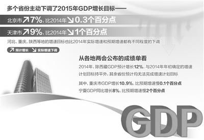 多省份下调今年GDP增速目标2018年两地领跑经济增速