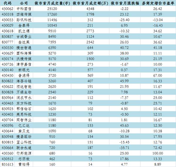 三:仅四公司做市首月成交过万手 净利润 股价