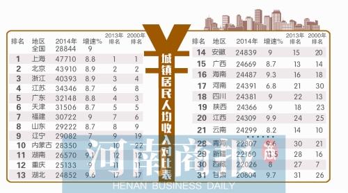 国民可支配收入公式_河南人均可支配收入