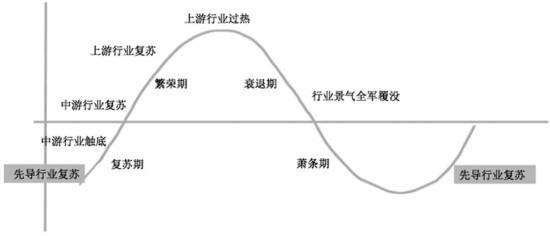 经济周期_经济周期 搜狗百科