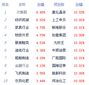 收评:权重股爆发沪指涨2.83% 两市成交近2万亿