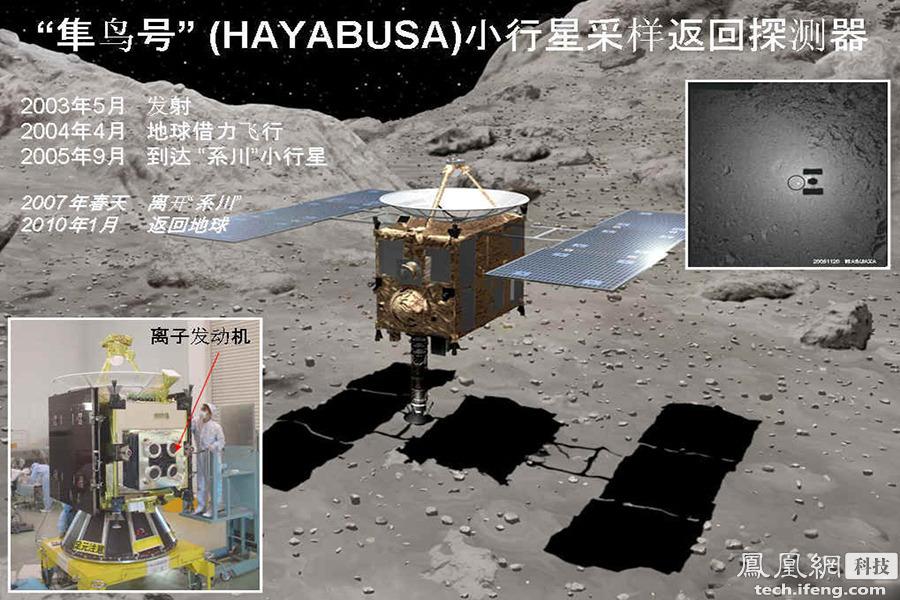 """虽然离子推进器听起来很前沿,其实早在半个世纪前科学家们就开始研制了,1998年,美国彗星探测器""""深空1号""""首次将离子引擎作为主力推进系统应用在深空飞行。日本于2003年发射的隼鸟号小行星探测器使用的也是离子推进器。"""