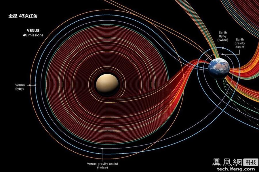 科学家们当然也明白这一点,所以他们也没指望用离子引擎来送航天器上天,离子推进器的真正用处是在太空中,尤其在航天器执行深空探测任务时,这种小推力的离子推进器便会发挥出难以想象的大作用。