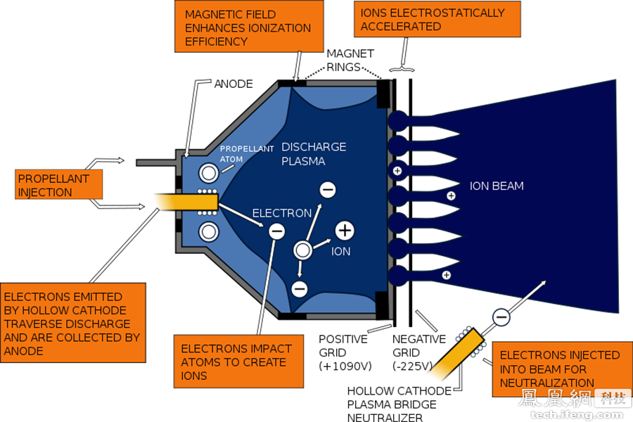离子推进器通过太阳能板或核动力获取电力,而不是燃烧燃料。其使用电力将分子离子化(一般是