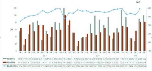 商品住宅供销价走势图-红五月 收官,后市继续看好