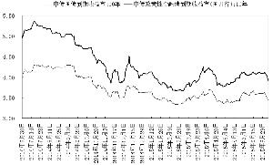风险偏好回落继续利好债市 利空 震荡