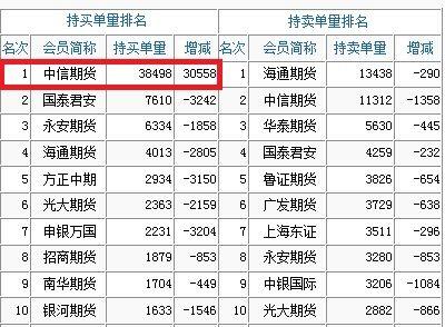 根据中金所公布的数据显示,期指主力合约IF1507中信期货席位增仓多单3万手。