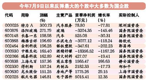 国企改革顶层方案或本月公布 广州国企改革股再成A股领头羊