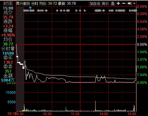 8月24日昇兴股份分时图