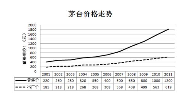 中国高端白酒行业的发展现状|茅台酒|袁仁国