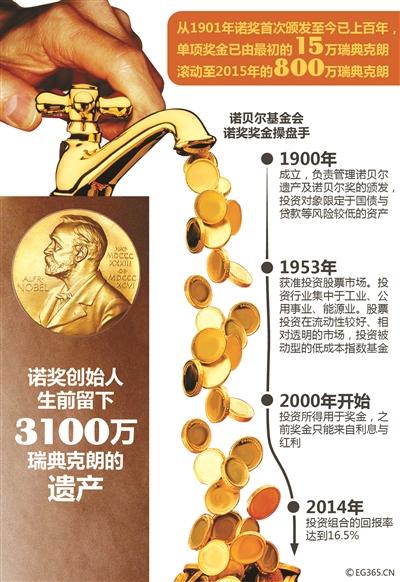 2019诺贝尔奖经济学奖_...10月10日,诺贝尔奖评选委员会宣布,美国经济学家托马斯·萨金特 ...