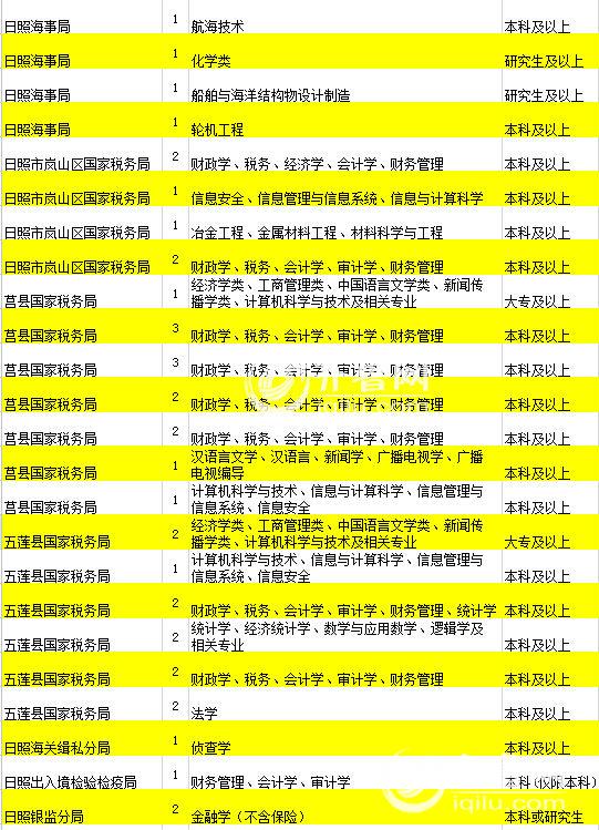 2016国考职位表公布 日照24个职位招考38人|招