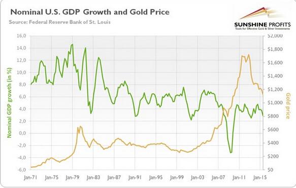 gdp与黄金_金价暴涨暴跌难以捉摸 这一指标助你预测金价未来