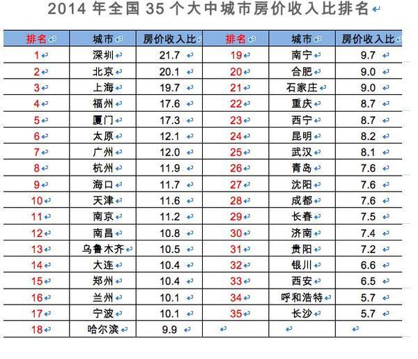 中国房奴苦逼程度排行榜(图) - 和蔼一郎 - 和蔼一郎