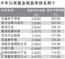 今年以来基金收益率排名前十