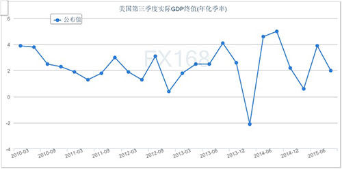 美国gdp_美国gdp2020年总量