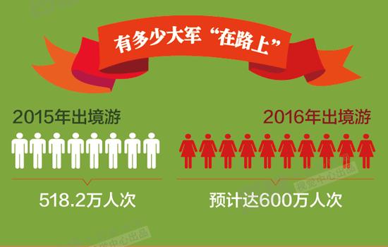 【图解】春节出境游:哪些地方中国人蜂拥而至|出游|出境游_凤凰资讯
