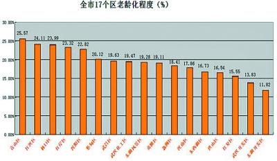 人口老龄化_人口老龄化研究报告