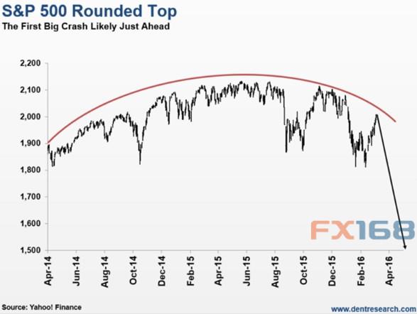 (图片来源:Economy & Markets、FX168财经网)