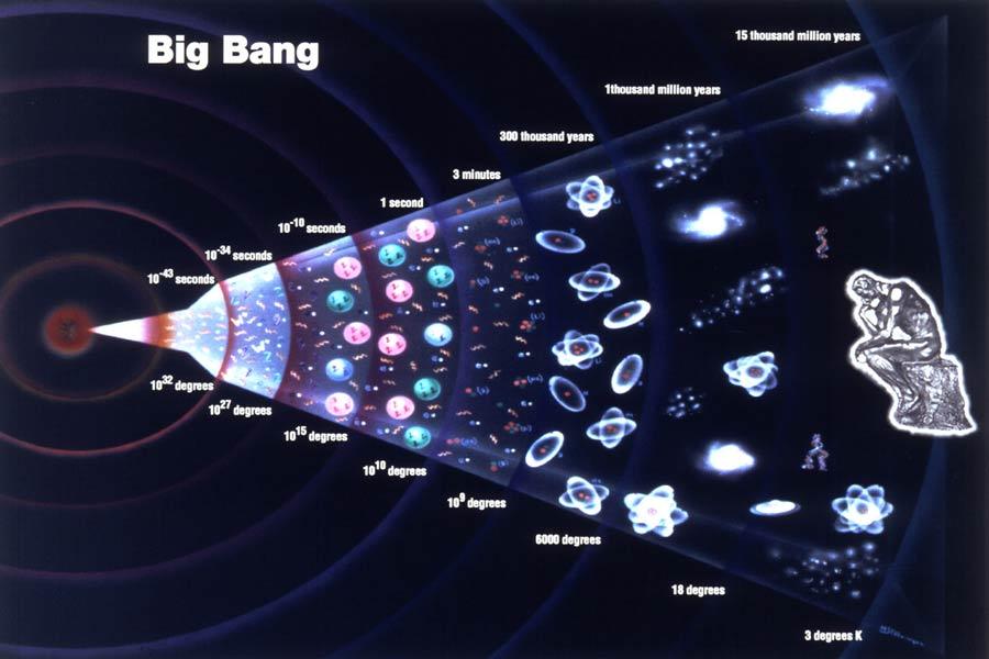 此前,科学家普遍认为大爆炸发生在137.98亿年前,2013年3月普朗克最新数据显示宇宙膨胀速度比原先预期的要慢,因此宇宙年龄将调整为138.2亿年,比先前增加8000万年。