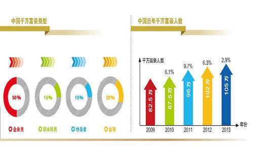 中国千万富豪类型及人数统计图-你所不知道的中国富豪