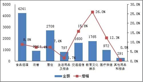 2014年湖南居民各项消费支出值与增幅