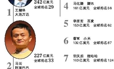 福布斯富豪榜:王健林重成中国内地首富 马云第二