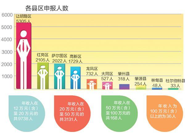 企业单位哪个部门负责人口普查_人口普查