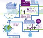 图解:水的循环再利用