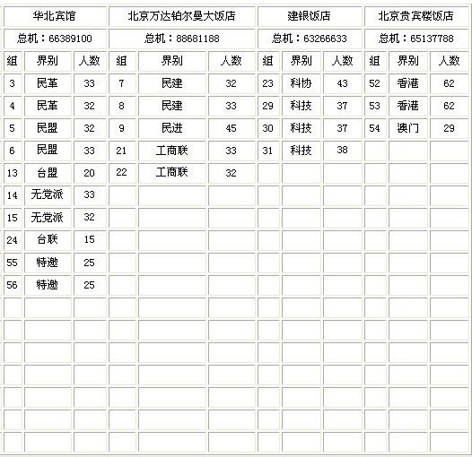 政协第十二届全国委员会第一次会议住地安排表 - 江湖如烟 - 江湖独行侠