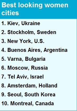 十大美女城市榜单。