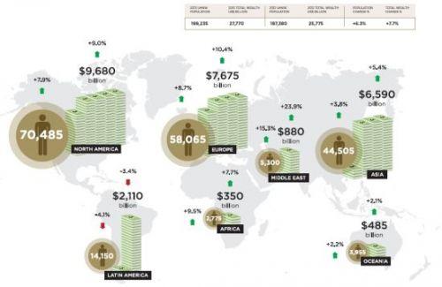 全球各地区超级富豪人数与总财富变动