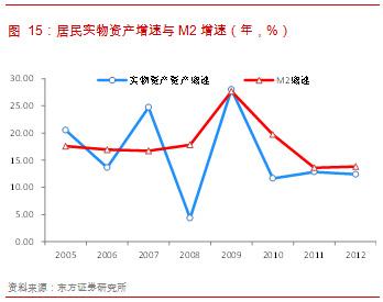 中国居民资产负债表