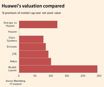 华为股权结构曝光:员工持有99%股份