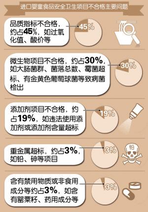 图示:进口婴童食品常见5大质量问题
