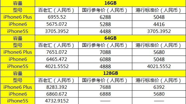 iPhone 6国内开抢香港那边啥情况?