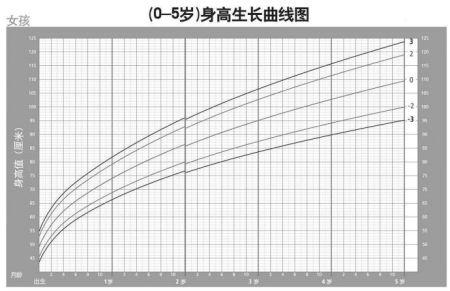 学会看宝宝生长发育曲线图图片