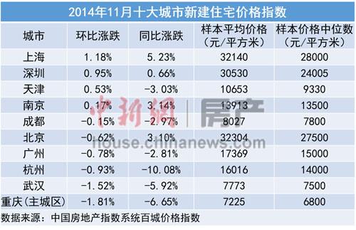 内地超八成城市房价跌回一年前 北京上海回涨