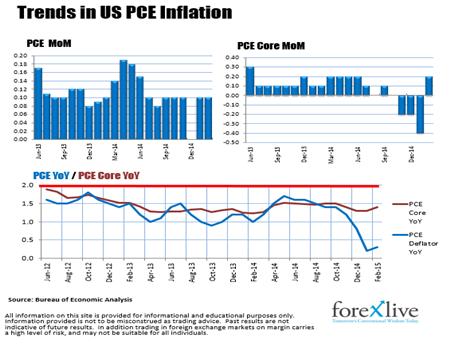 美国2月消费支出微升 pce物价升幅仍远低于fed目标