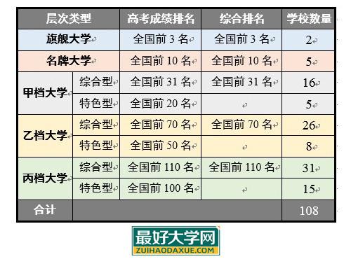 如何挑大学:中国108所最好大学的分层与分类