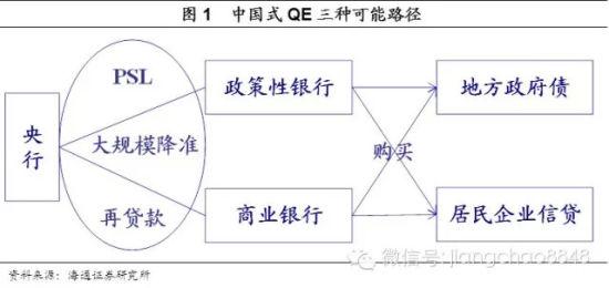 中国式QE三种可能路径