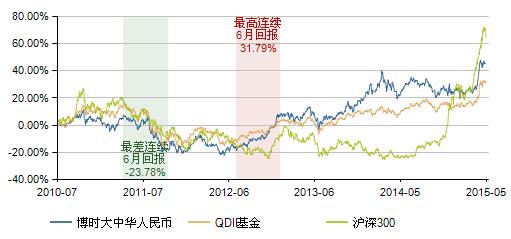 图表11:博时大中华人民币基金(050015)