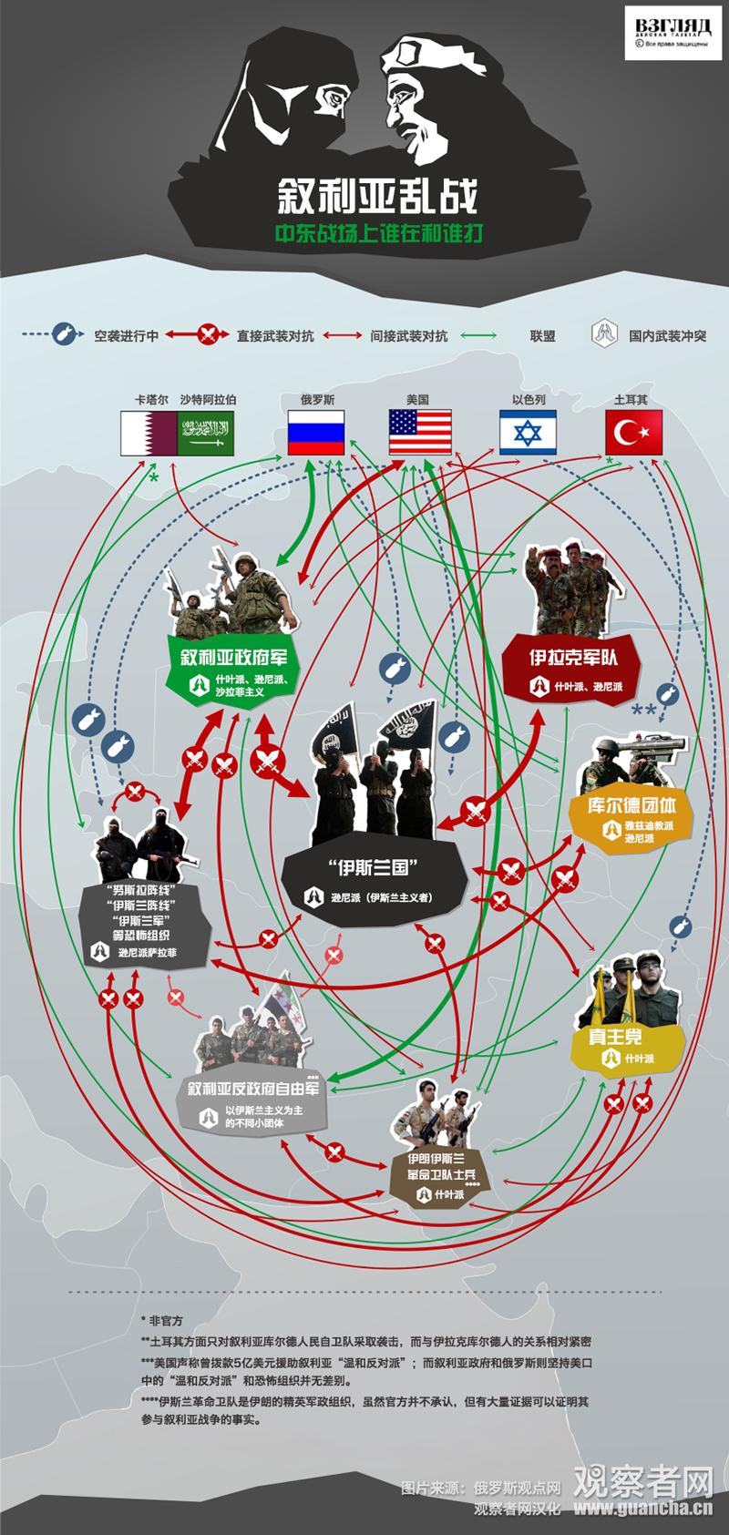 應驗的預言: 全球預言 (八)敘利亞局勢 - Omega Ministry - 末后事工中國部