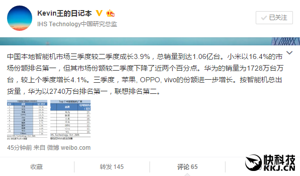 三季度国内手机市场排行:小米第一 华为第二