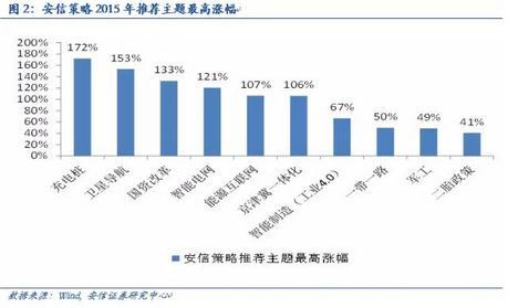 2016年哪些投资主题会火? 商业见地网