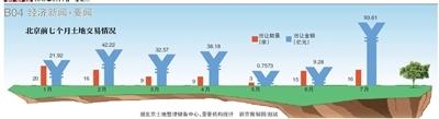 7月北京土地出让金创年内新高
